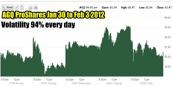 AGQ ProShares ETF Jan 30 to Feb 3 2012 Chart