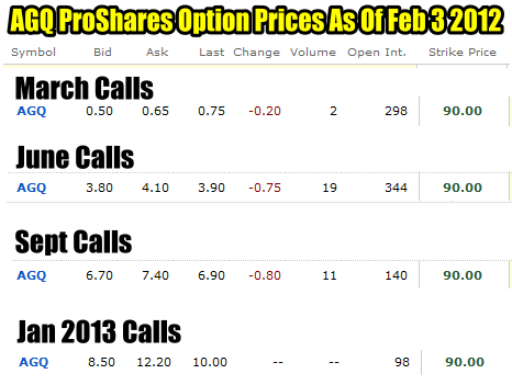 AGQ ProShares Ultra Silver ETF Covered Call Options