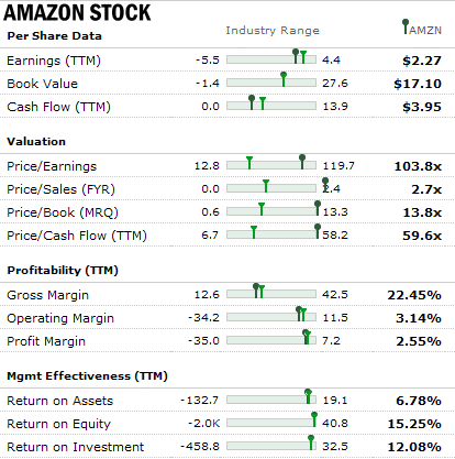 Amazon Stock - Fundamentals as of Oct 27 2011