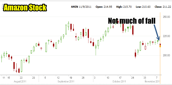 Market Timing / Market Direction AMZN Stock