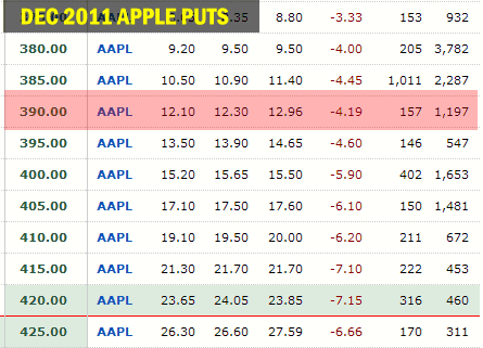 Collar Strategy - Apple Stock Options