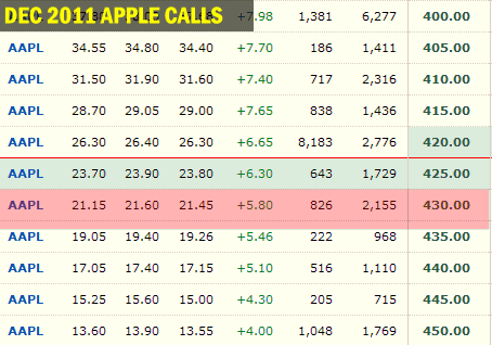 Call options on apple stock