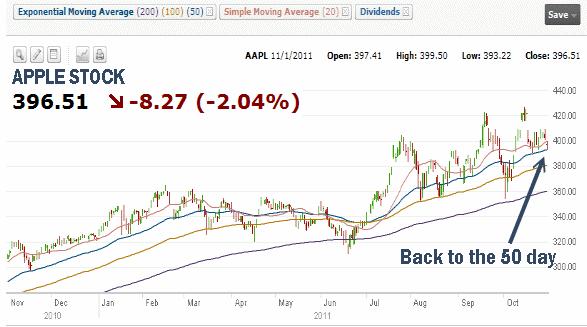 Market Timing / Market Direction - Apple Stock for Nov 1 2011
