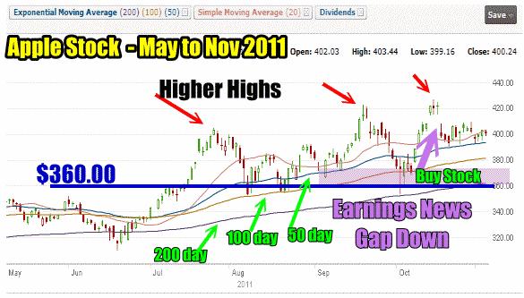 Apple Stock Chart May 4 to Nov 4 2011