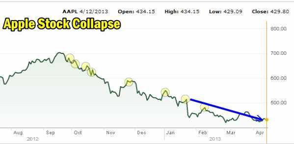 Apple Stock Collapse