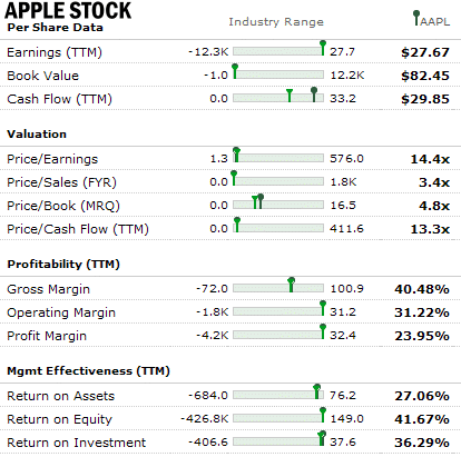 Amazon Stock VS Apple Stock