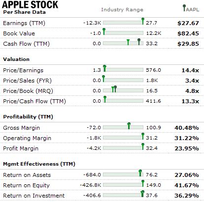 Amazon Stock VS Apple Stock