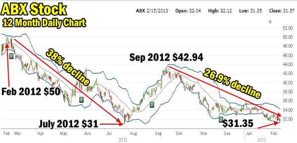 Barrick Gold Stock 12 Month Chart