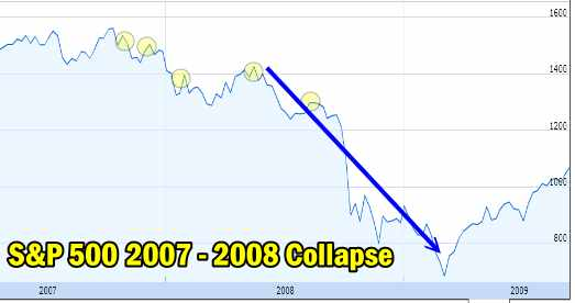 Bear Market Collapse 2007 to 2008