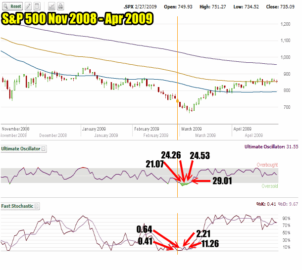 USA Stock Portfolio 2009 Bear Market Collapse Stock Trades