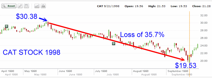Cat Stock - 1998 chart