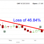 Cat Stock - 2000 Chart