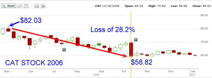 Cat Stock - 2006 chart