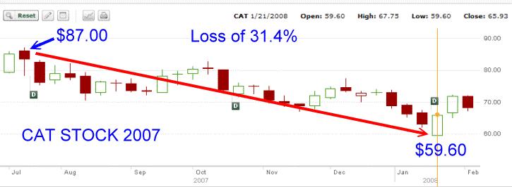 Cat Stock - 2007 chart
