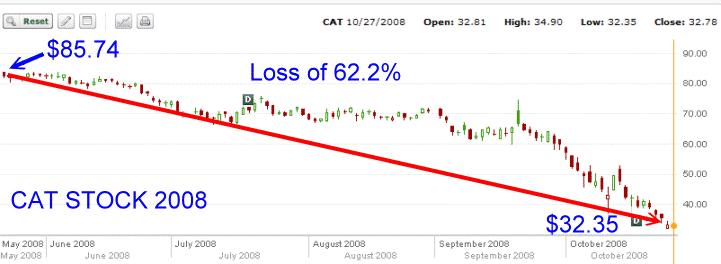 CAT Stock - 2008 stock chart