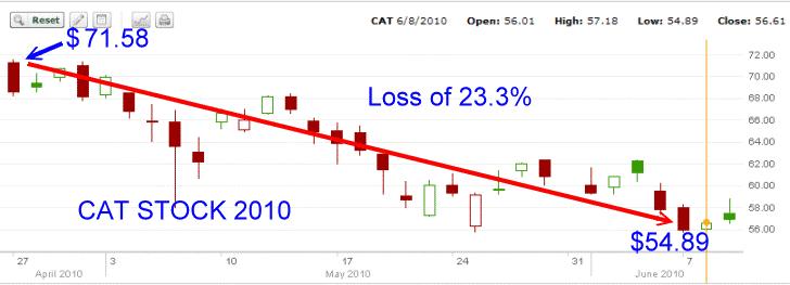 Cat Stock - 2010 Chart