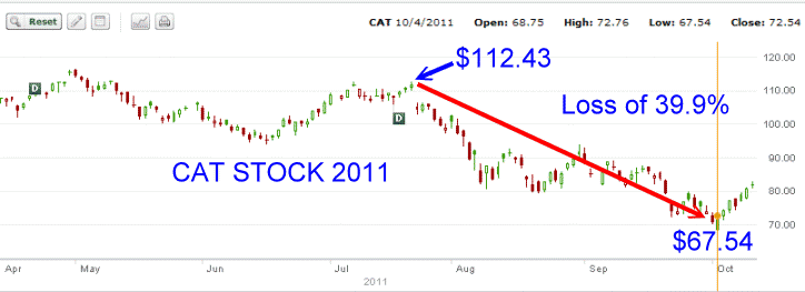 Cat Stock - 2011 Stock Chart