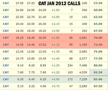 CAT STOCK - Jan 2012 Covered Calls