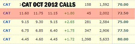 CAT STOCK - OCT 2011 Covered Calls