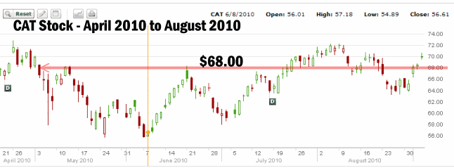 Stock options strike