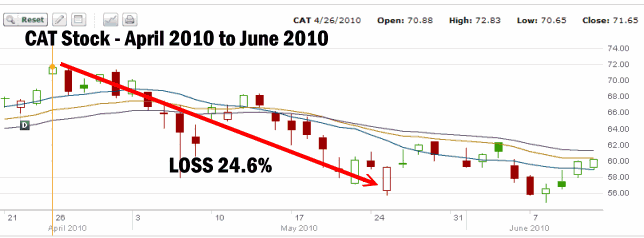 CAT STOCK - CALL OPTION STRIKE - ROLLING COVERED CALLS