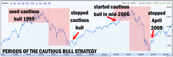 Financial Investment Strategy - Periods Of The Cautious Bull Strategy