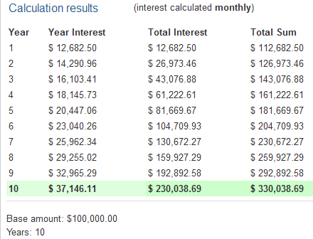 Put Selling With Returns Of 1% Monthly - Compounded