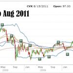 Chevron Stock 5 Year Chart