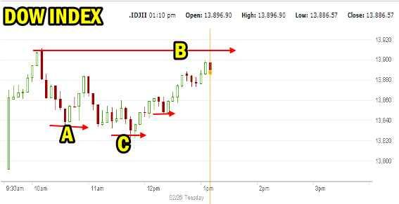Dow Index Feb 26 2013