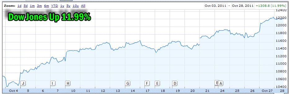 Market Timing / Market Direction Dow Jones Chart - Oct 28 2011