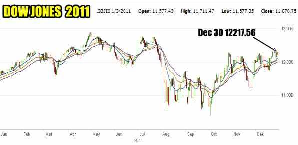 Dow Jones 2011 Chart