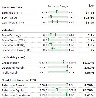 GM Stock Fundamentals