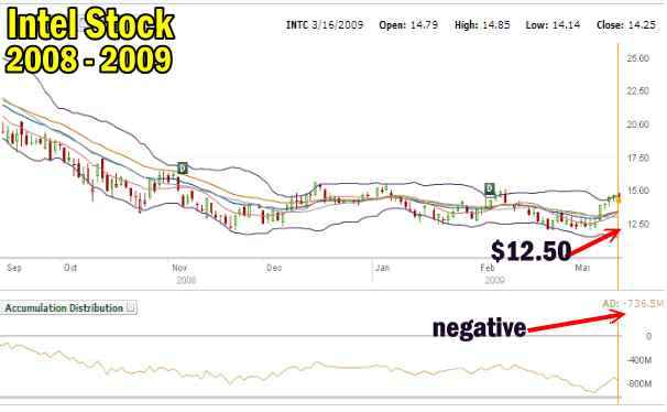 Intel Stock Bear Market