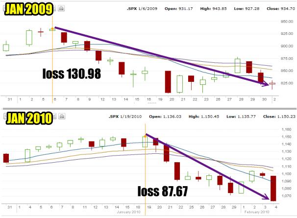 Market Timing / Market Direction would rebuke the January Effect