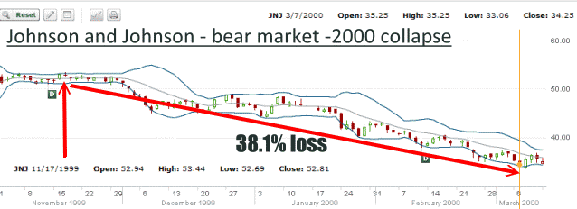 JNJ Stock - Bear market of 2000