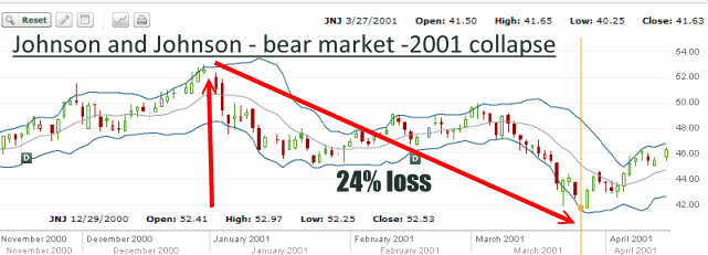 JNJ Stock - Bear Market of 2001