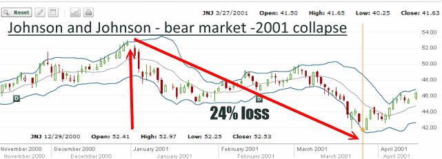 JNJ Stock - Bear Market of 2001