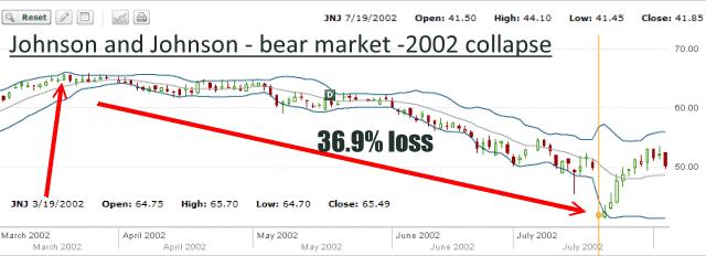 JNJ Stock - 2002 Bear Market Chart