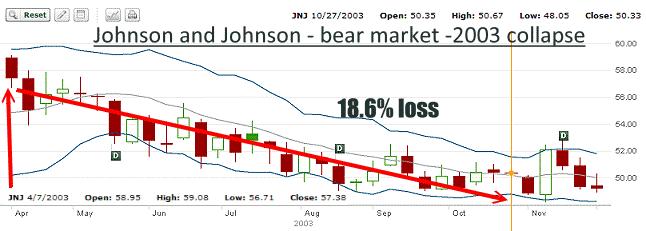 JNJ Stock - 2003 Bear Market Chart