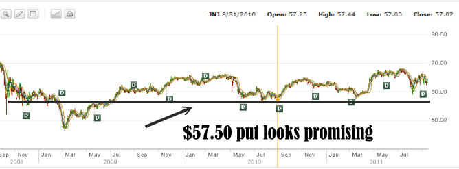 Johnson and Johnson Stock 2008 to 2011 Chart