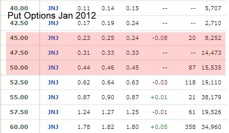 JNJ Stock - Put Chart Jan 2012