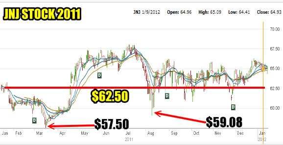 JNJ Stock for Jan 9 2012