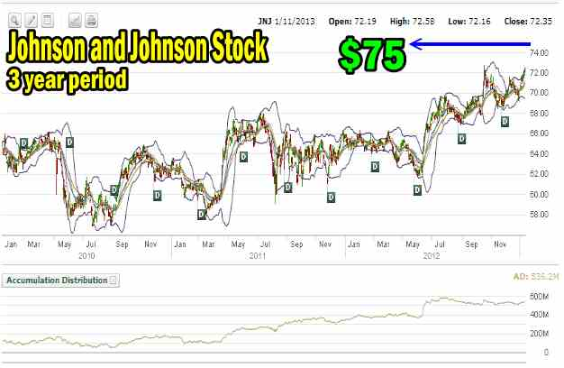 Johnson and Johnson Stock 3 year chart