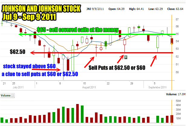 Support and Resistance in Johnson and Johnson stock is obvious for smart traders and investors.