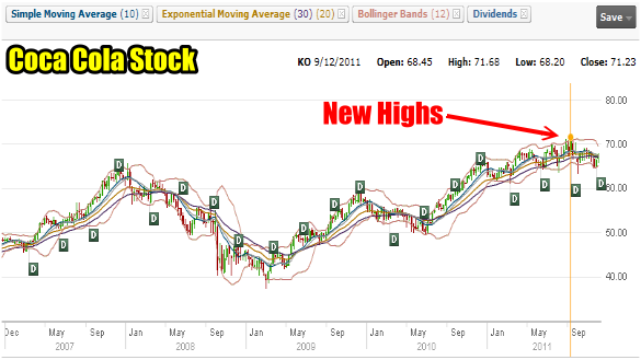 Stock and Option Coca Cola Stock setting new highs