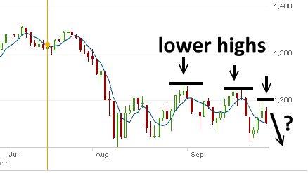 Market Direction Sept 29 2011 Lower Highs