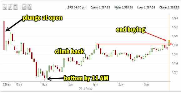 Market Direction Apr 12 2013