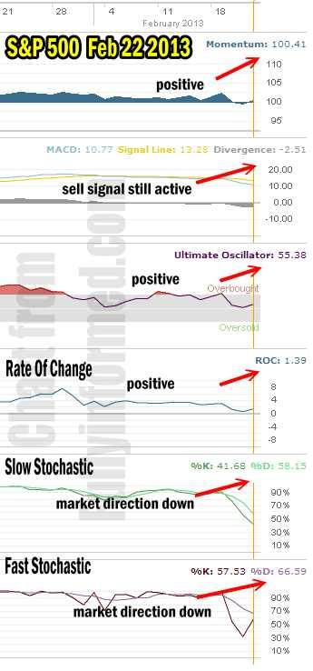 market direction Feb 22 2013
