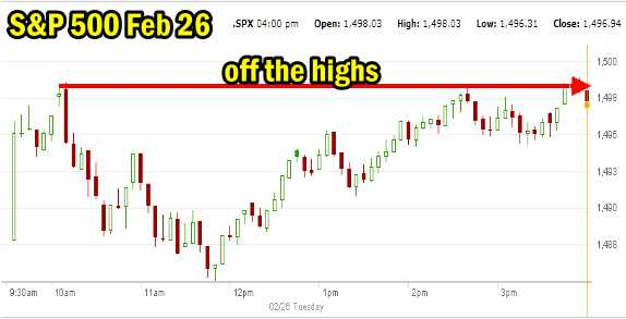 Market Direction for Feb 26 2013
