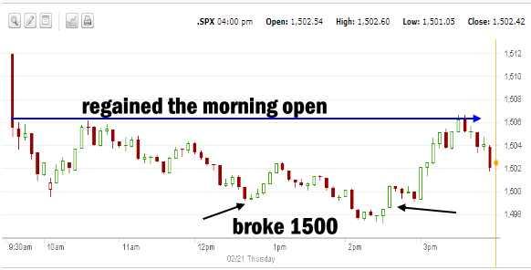 Market Direction SPX Feb 21 2013